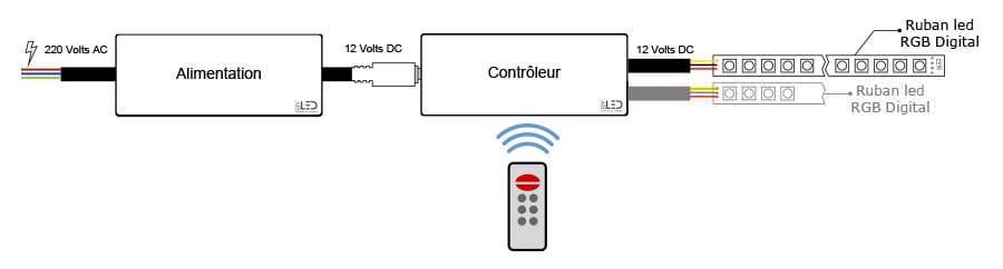 Branchement d'un ruban LED RGB Digital avec contrôle par télécommande radio