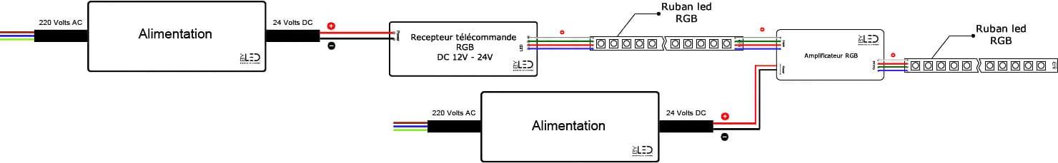 Aide branchement ampli RGB cascade
