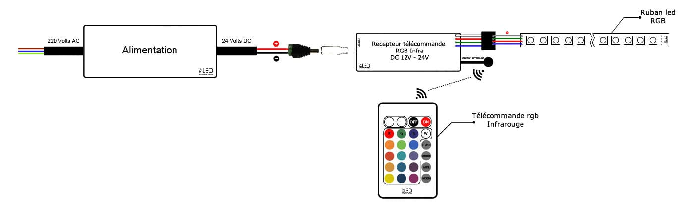 branchement-ruban-led-rgb-telecommande-infrarouge-rgb