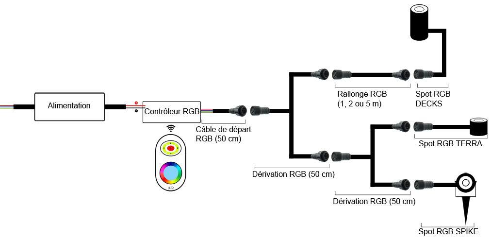 Branchement de vos spots RGB en cascade